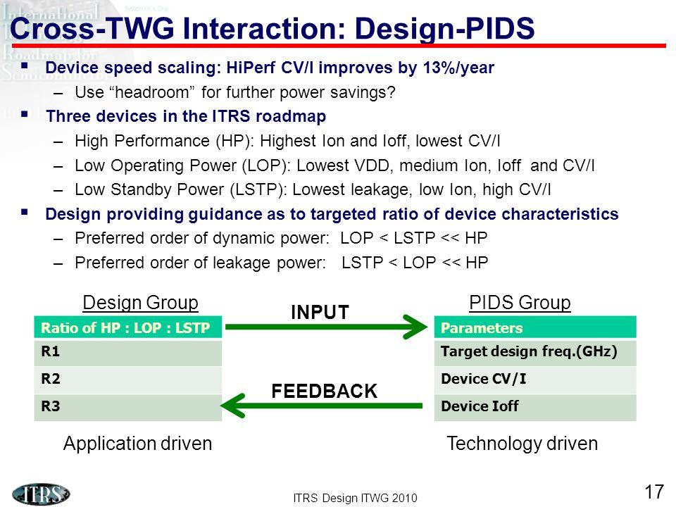 Cross-TWG Interaction: Design-PIDS