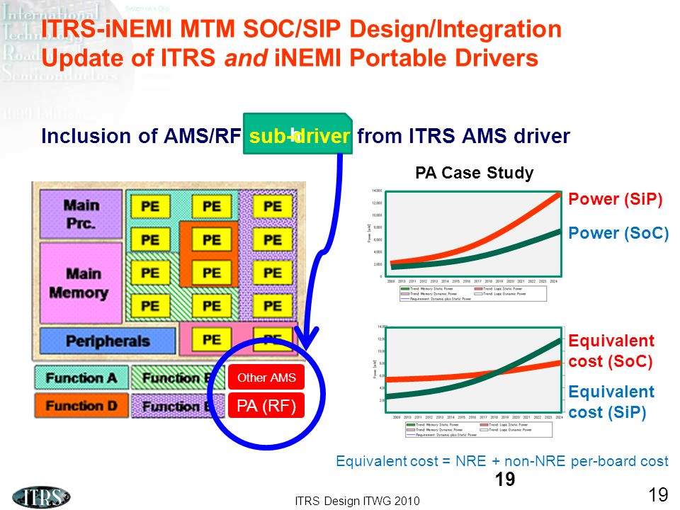 ITRS-iNEMI MTM SOC/SIP Design/Integration Update of ITRS and iNEMI Portable Drivers