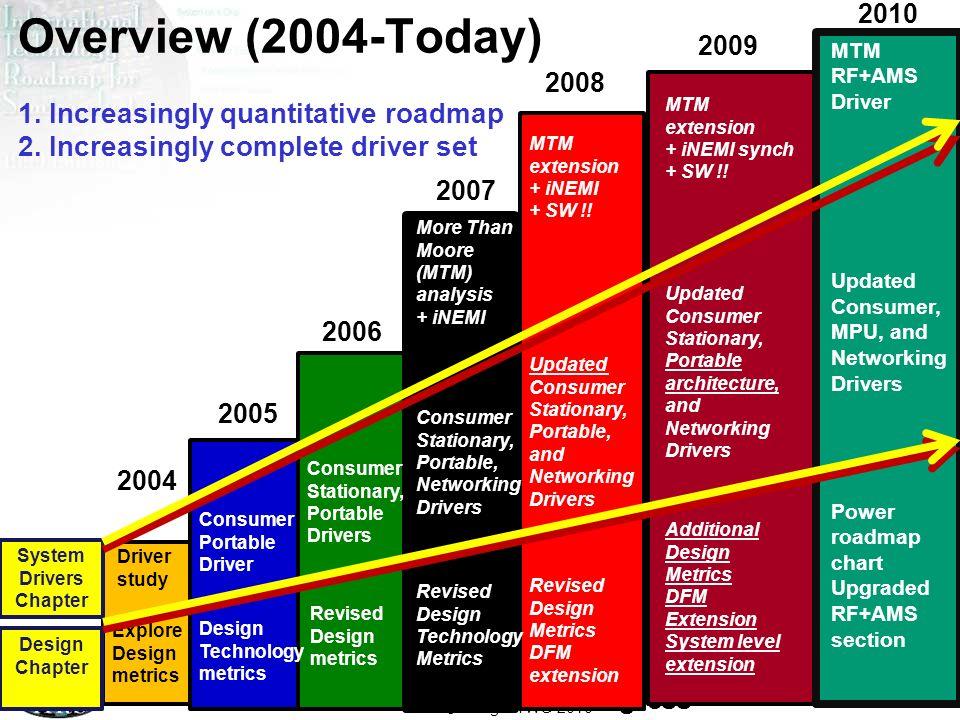 Overview (2004-Today) 1. Increasingly quantitative roadmap 2