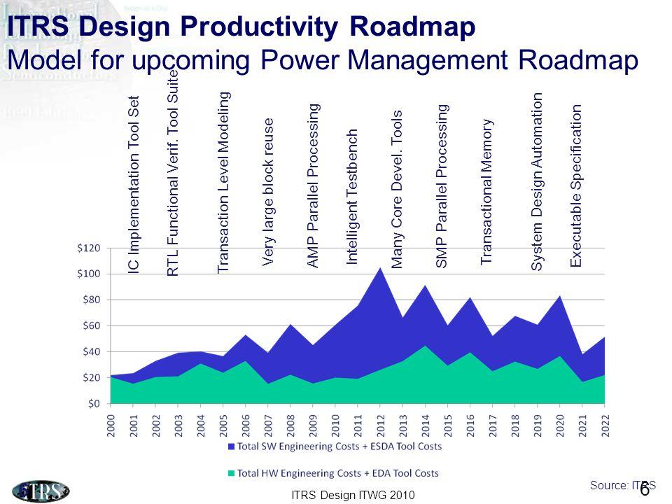 ITRS Design Productivity Roadmap Model for upcoming Power Management Roadmap