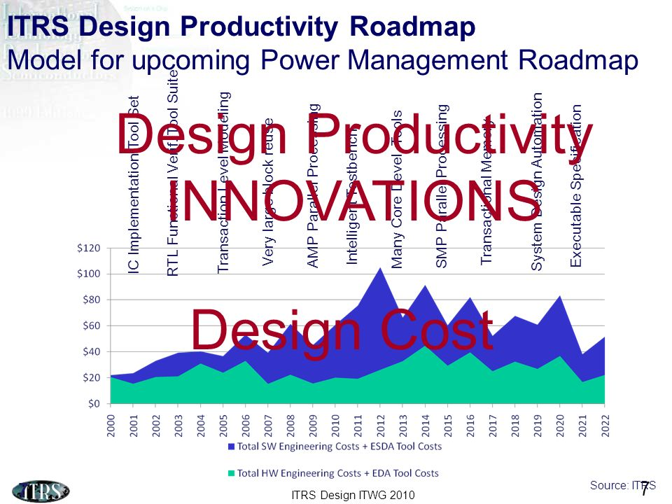 Design Productivity INNOVATIONS Design Cost