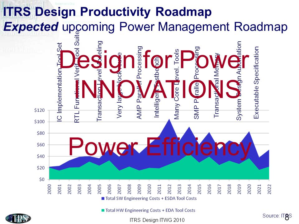 Design for Power INNOVATIONS Power Efficiency