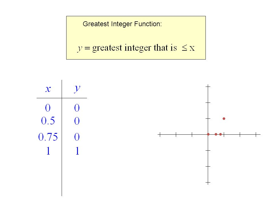 Graphing Calculator Online Greatest Integer Function 1 4 Graphs Of. Piecewise Functions And Step Ppt Video Online. Worksheet. Worksheet Piecewise Functions Afm At Mspartners.co