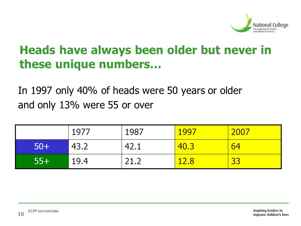 Heads have always been older but never in these unique numbers…