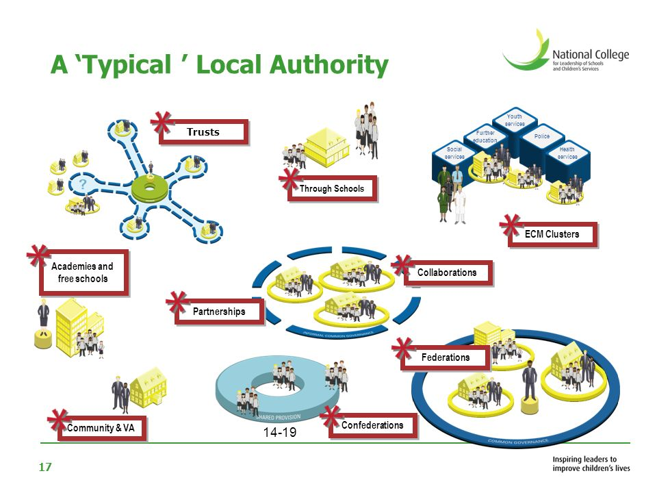 A 'Typical ' Local Authority