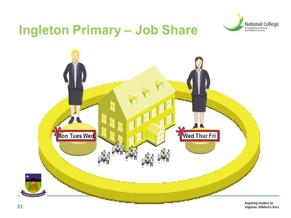 Ingleton Primary – Job Share