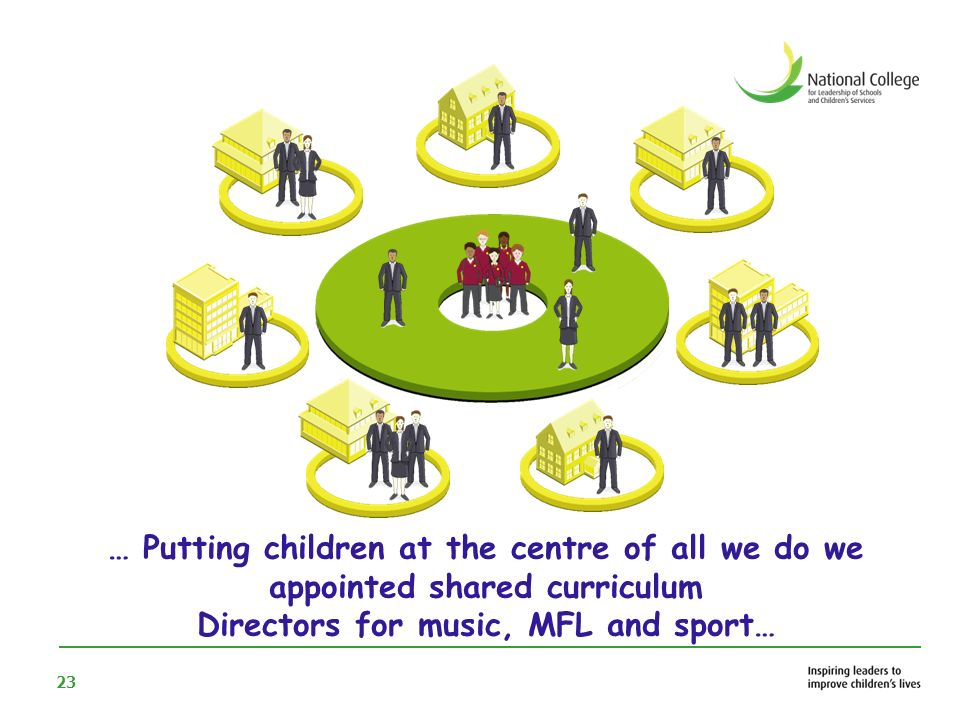 Directors for music, MFL and sport…