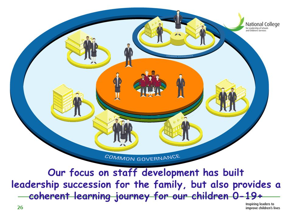 Our focus on staff development has built