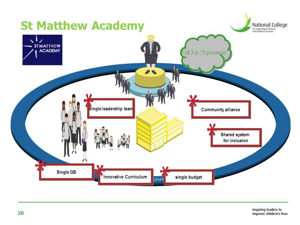 Single leadership team Innovative Curriculum
