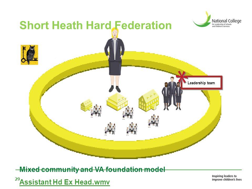 Short Heath Hard Federation