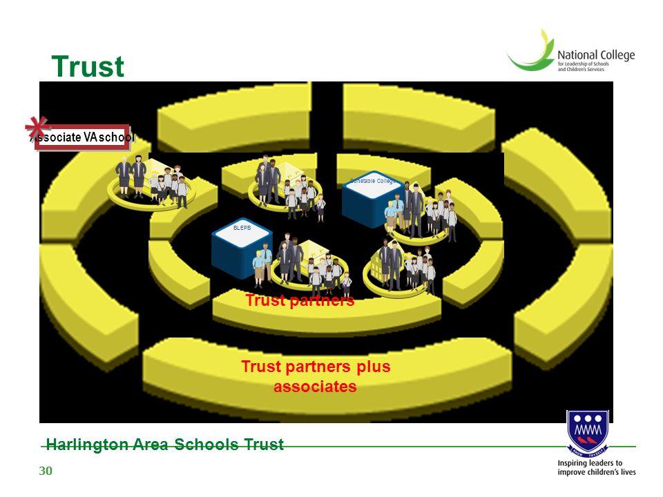 Trust partners plus associates