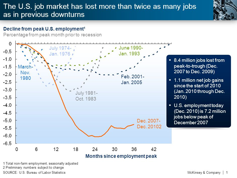 The U.S. job market has lost more than twice as many jobs as in previous downturns