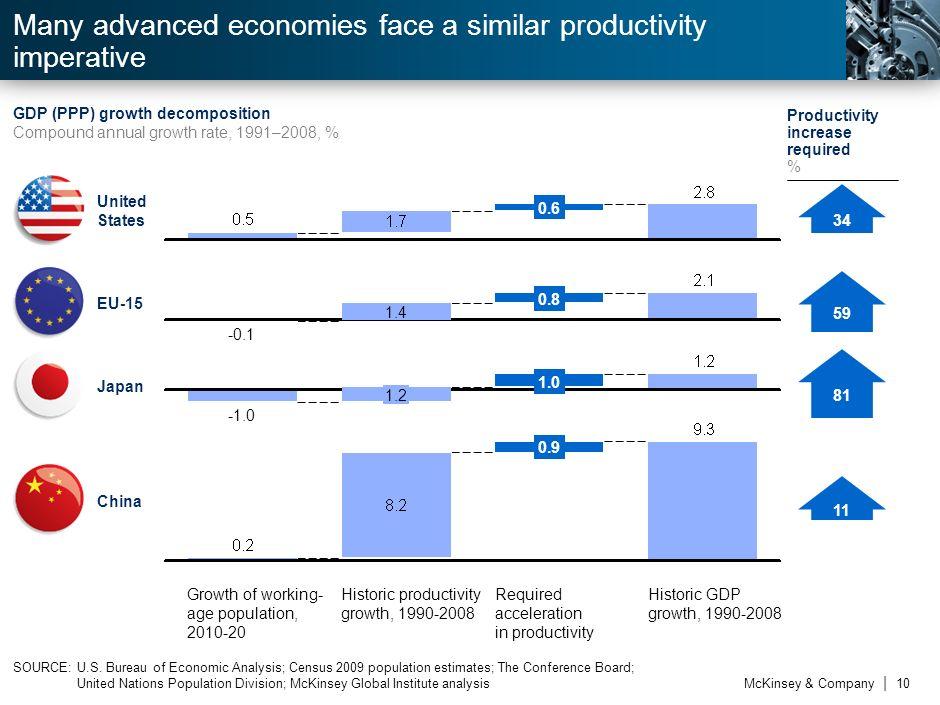 Many advanced economies face a similar productivity imperative