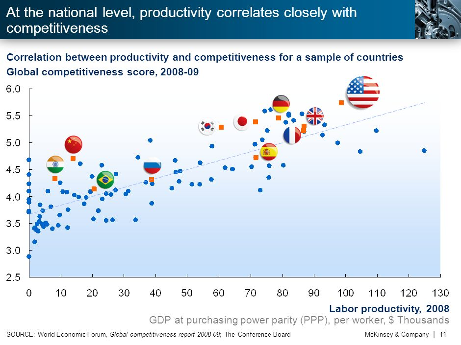 At the national level, productivity correlates closely with competitiveness