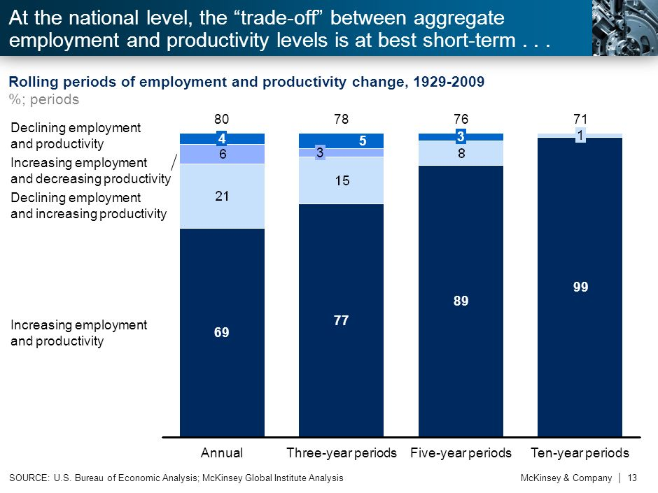 At the national level, the trade-off between aggregate employment and productivity levels is at best short-term . . .