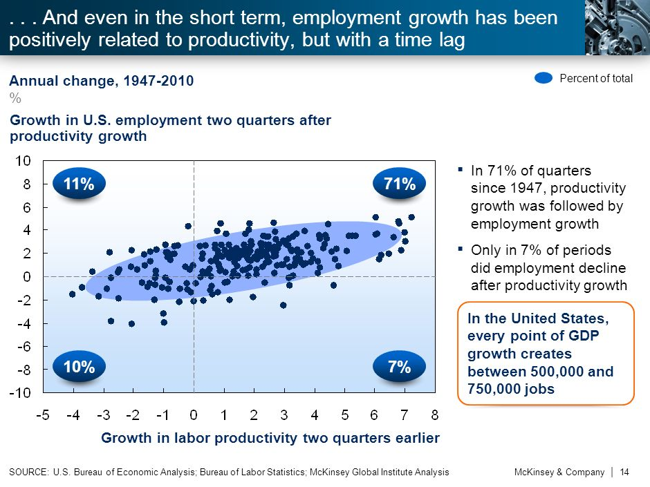 7 . . . And even in the short term, employment growth has been positively related to productivity, but with a time lag.