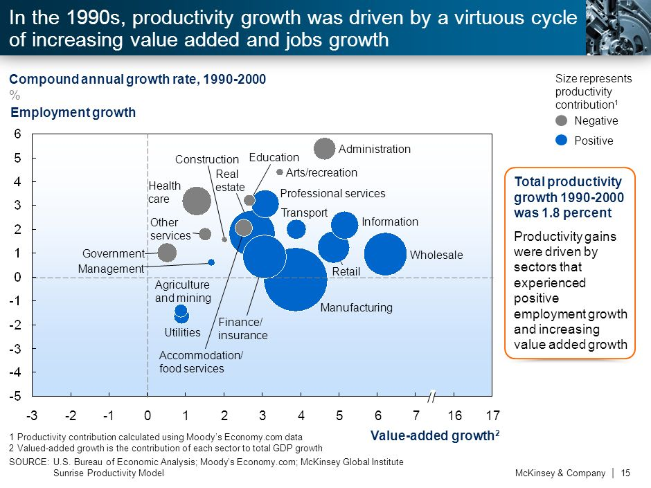 In the 1990s, productivity growth was driven by a virtuous cycle of increasing value added and jobs growth