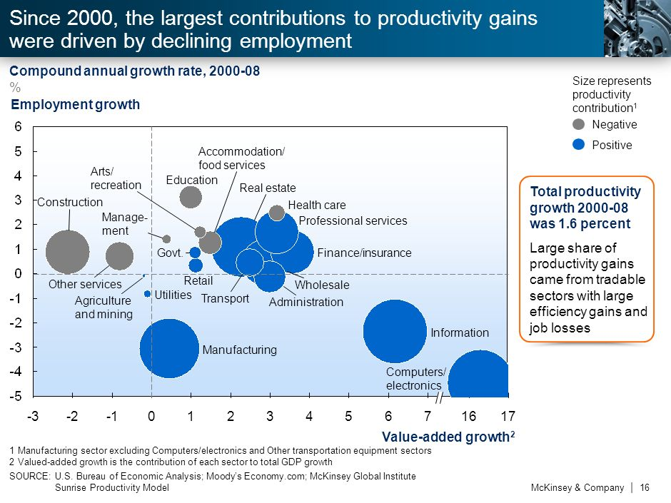 6Since 2000, the largest contributions to productivity gains were driven by declining employment. Compound annual growth rate, 2000-08.