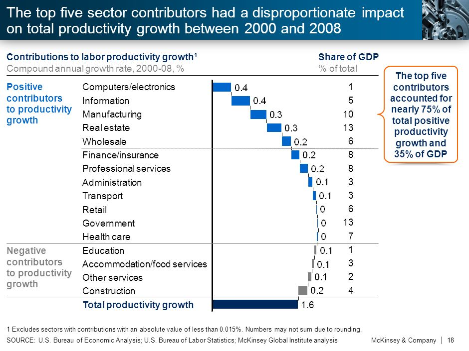 7 The top five sector contributors had a disproportionate impact on total productivity growth between 2000 and 2008.