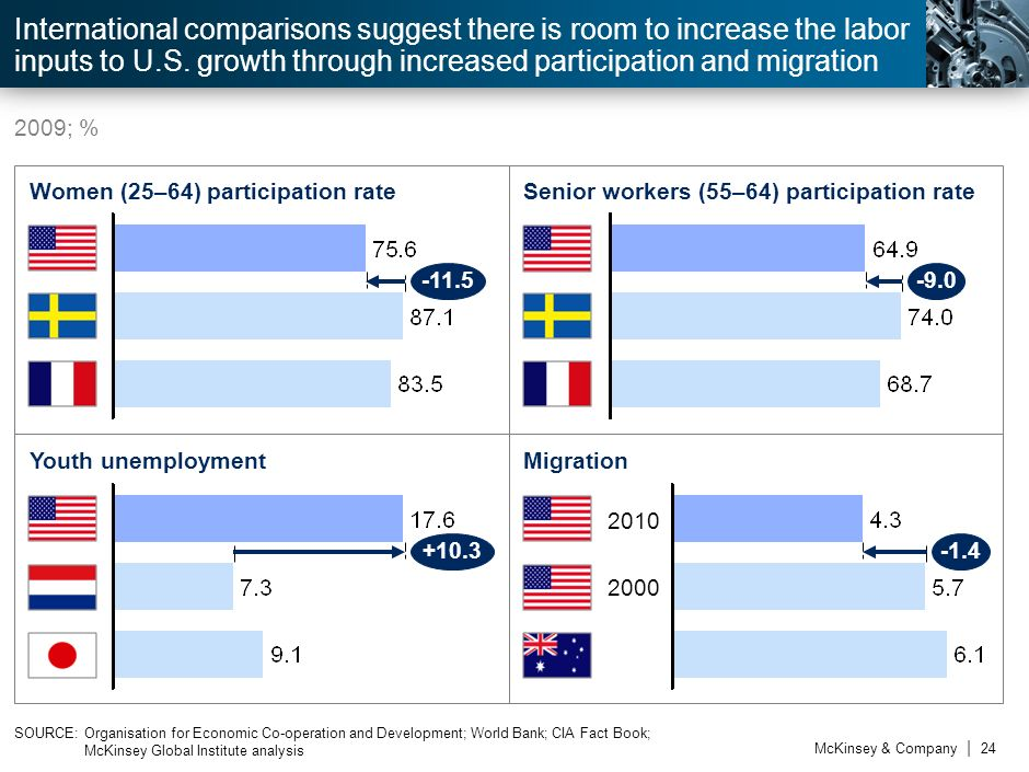 6.1 International comparisons suggest there is room to increase the labor inputs to U.S. growth through increased participation and migration.