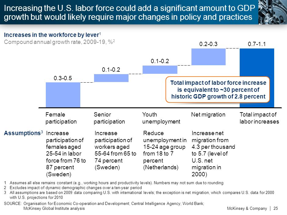 3Increasing the U.S. labor force could add a significant amount to GDP growth but would likely require major changes in policy and practices.