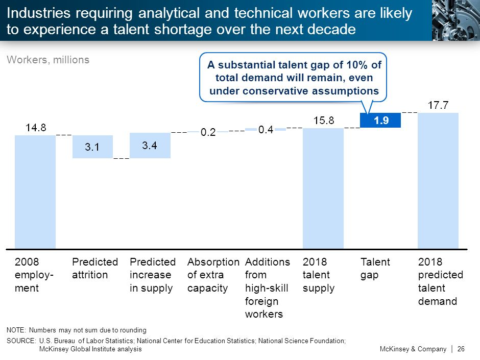 Industries requiring analytical and technical workers are likely to experience a talent shortage over the next decade
