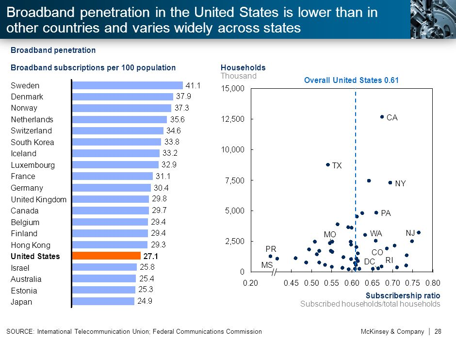 nBroadband penetration in the United States is lower than in other countries and varies widely across states.