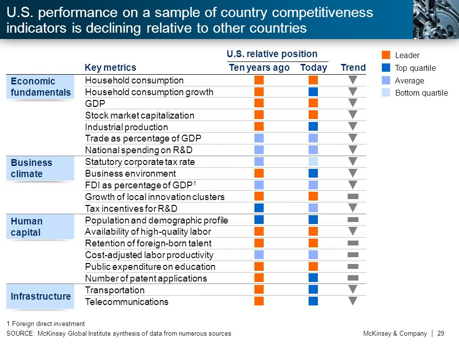U.S. performance on a sample of country competitiveness indicators is declining relative to other countries