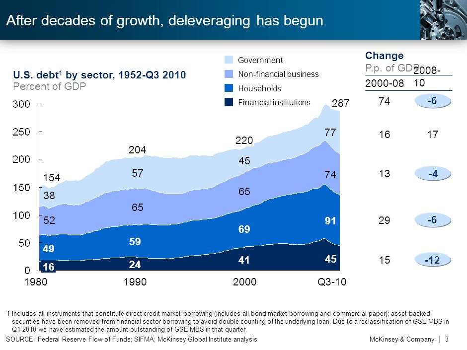 After decades of growth, deleveraging has begun