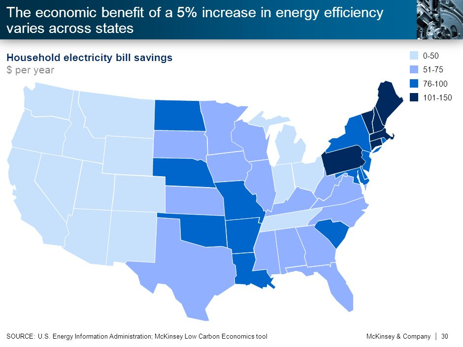 The economic benefit of a 5% increase in energy efficiency varies across states