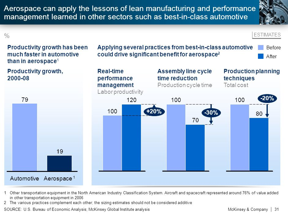 Aerospace can apply the lessons of lean manufacturing and performance management learned in other sectors such as best-in-class automotive