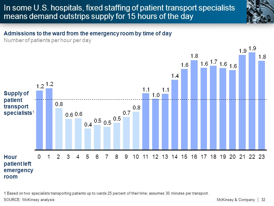 3In some U.S. hospitals, fixed staffing of patient transport specialists means demand outstrips supply for 15 hours of the day.