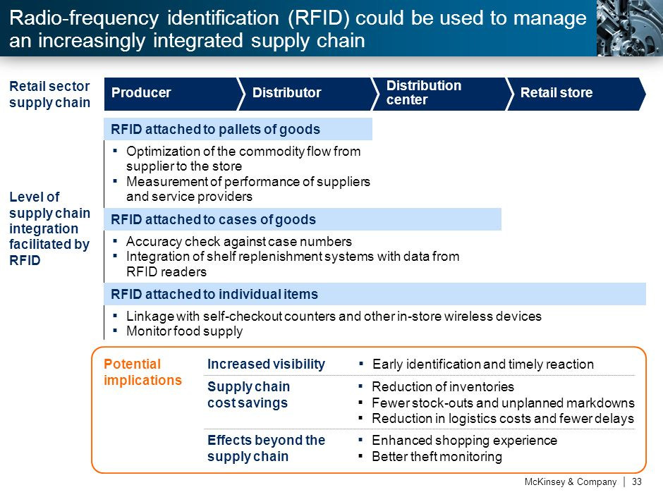 Radio-frequency identification (RFID) could be used to manage an increasingly integrated supply chain
