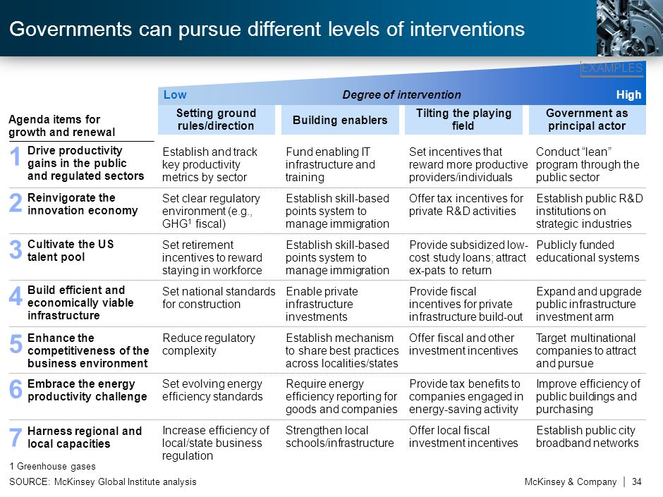 Governments can pursue different levels of interventions