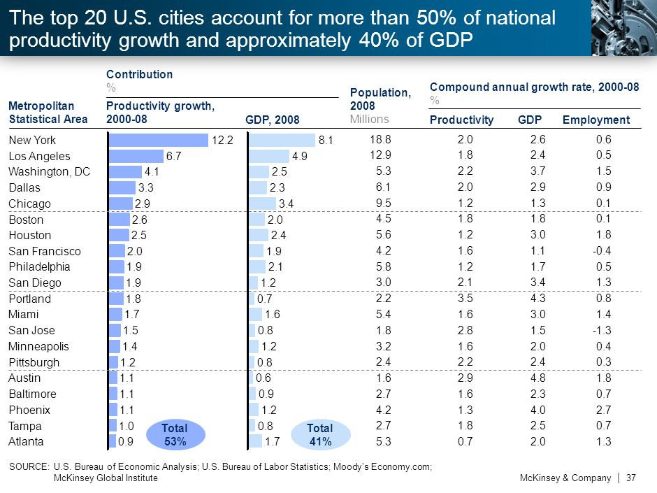7 The top 20 U.S. cities account for more than 50% of national productivity growth and approximately 40% of GDP.