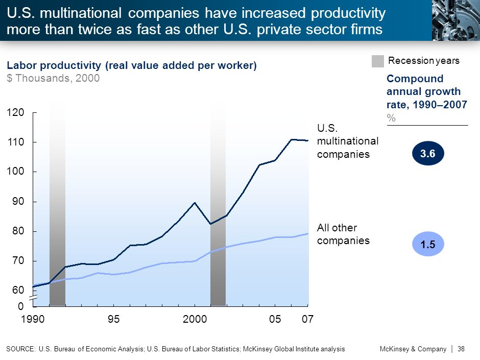 U.S. multinational companies have increased productivity more than twice as fast as other U.S. private sector firms