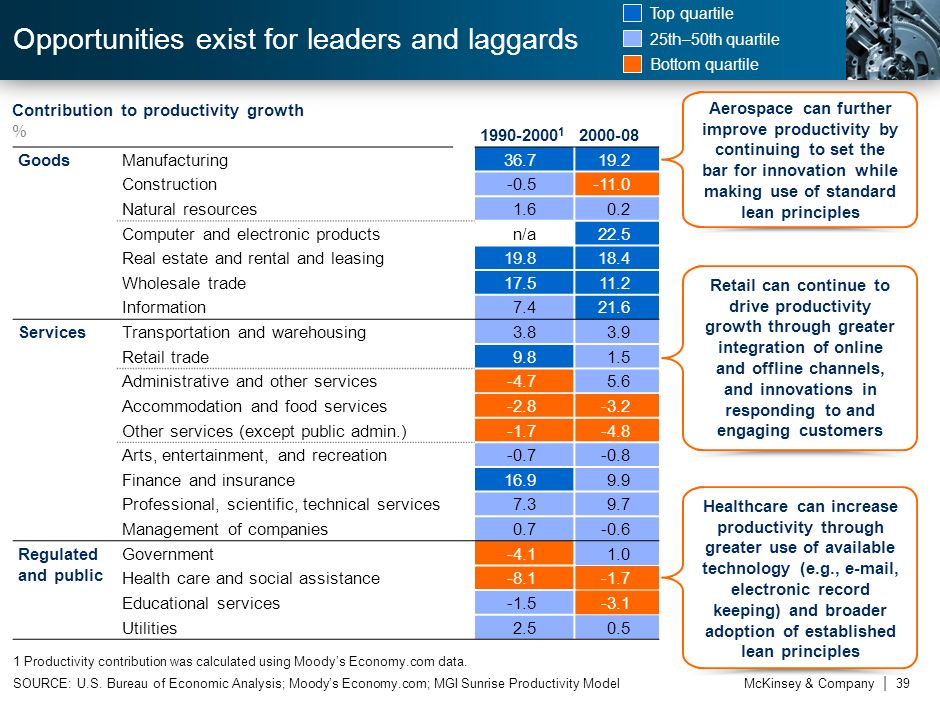 Opportunities exist for leaders and laggards