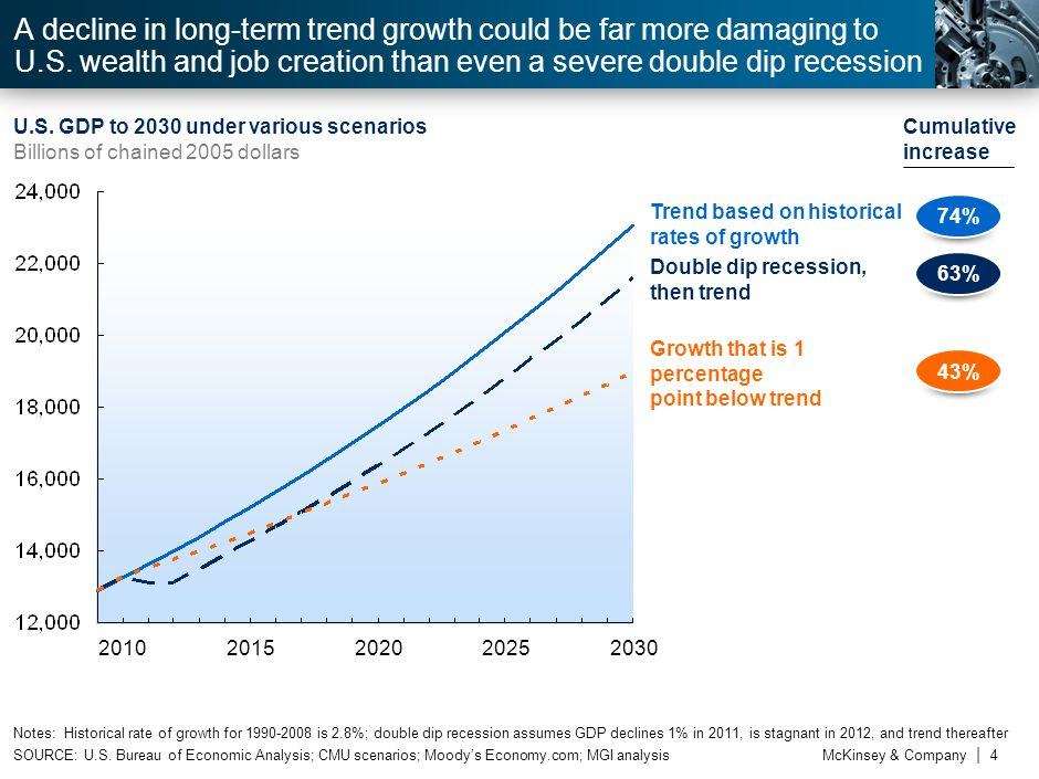 A decline in long-term trend growth could be far more damaging to U. S