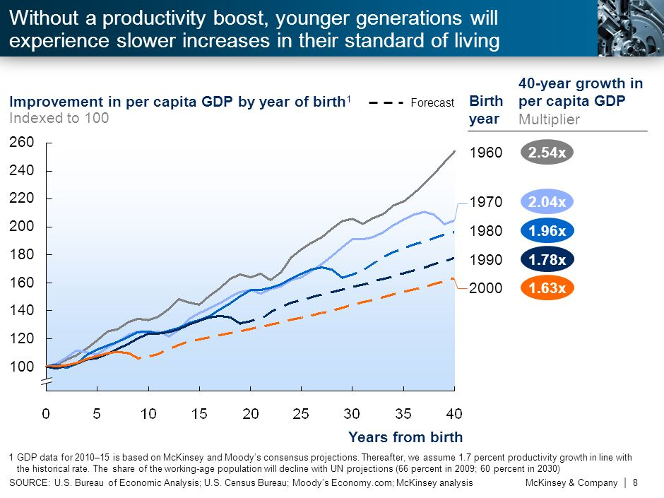 tWithout a productivity boost, younger generations will experience slower increases in their standard of living.