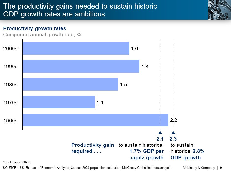 2.2 The productivity gains needed to sustain historic GDP growth rates are ambitious. Productivity growth rates.