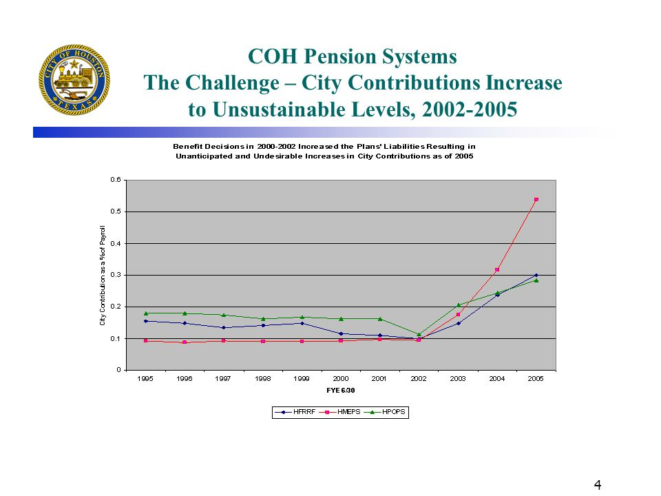 COH Pension Systems The Challenge – City Contributions Increase to Unsustainable Levels, 2002-2005