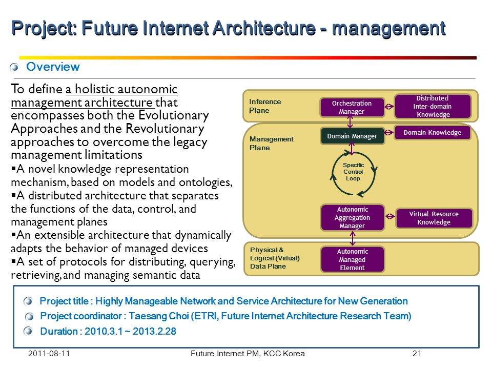 Project: Future Internet Architecture - management
