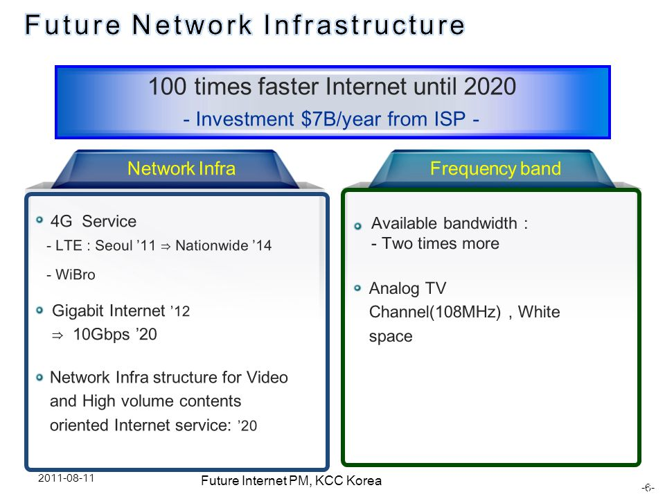 Future Network Infrastructure