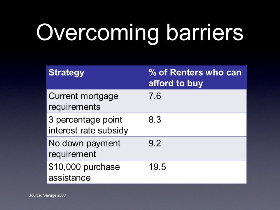Overcoming barriers Strategy % of Renters who can afford to buy