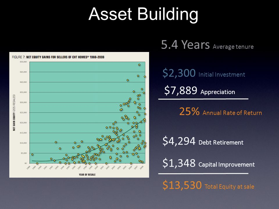Asset Building 5.4 Years Average tenure $2,300 Initial Investment