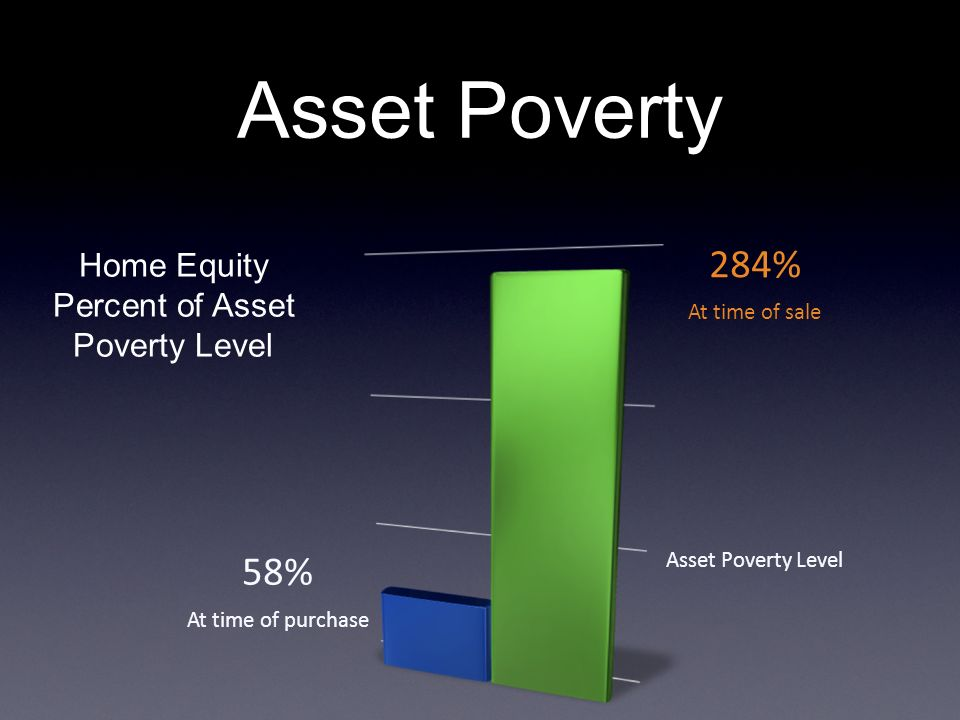 Home Equity Percent of Asset Poverty Level