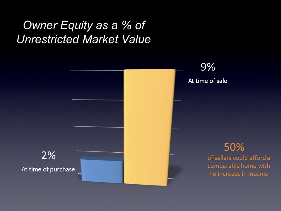 Owner Equity as a % of Unrestricted Market Value