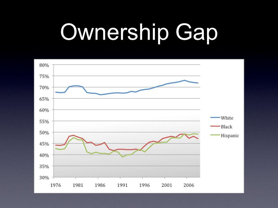 Ownership Gap