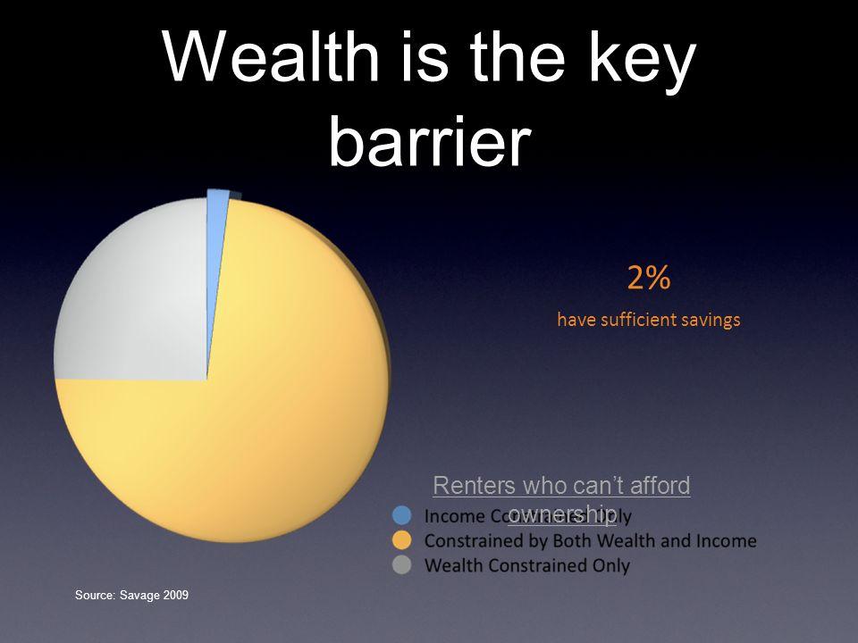 Wealth is the key barrier