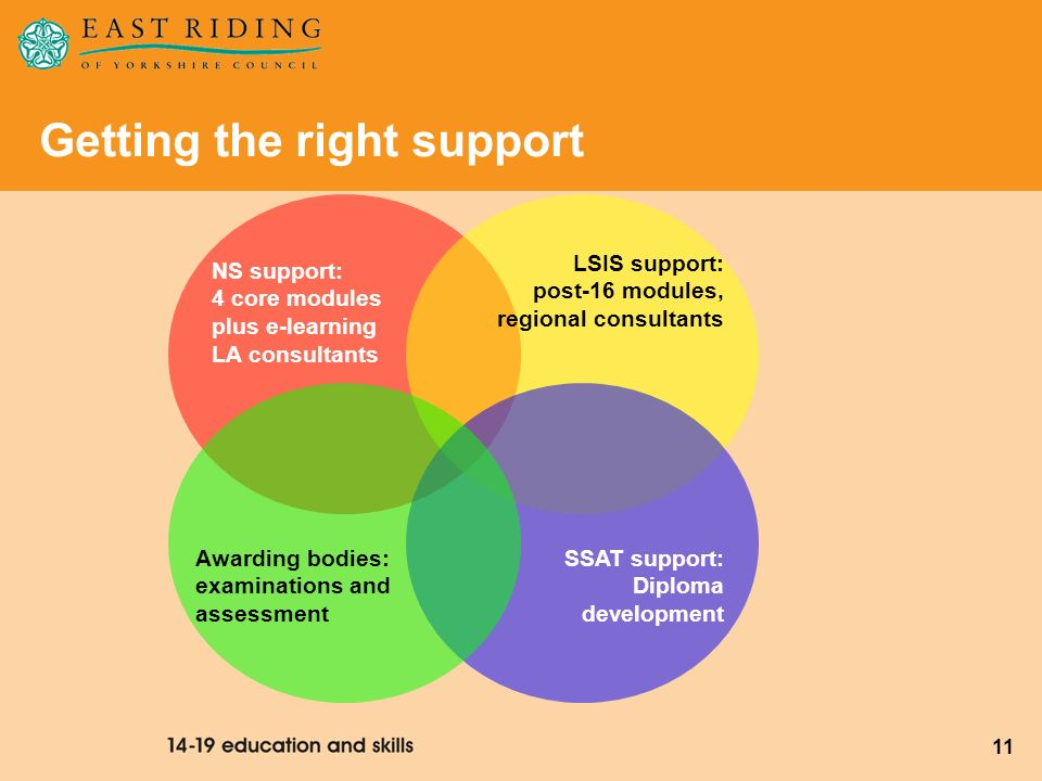 Getting the right support